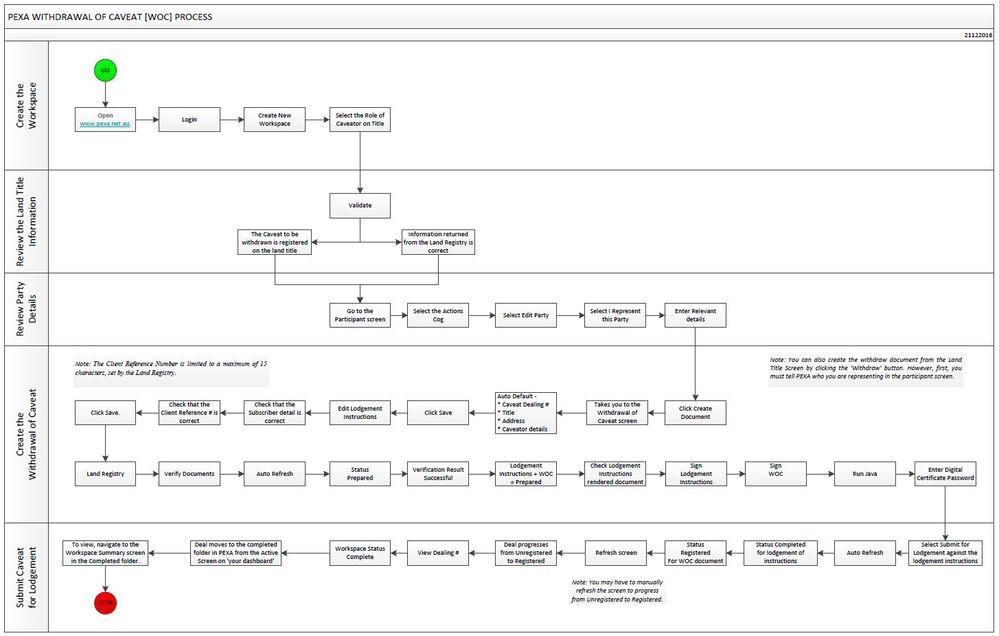 PEXA Caveat WOC Process