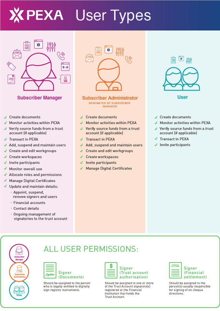 PEXA_Usertypes_infographic_622x1328px_v2.png