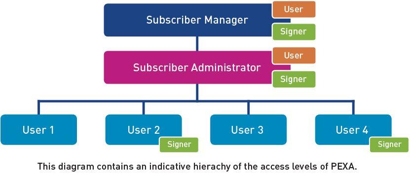 PEXA-Access-Levels.jpg
