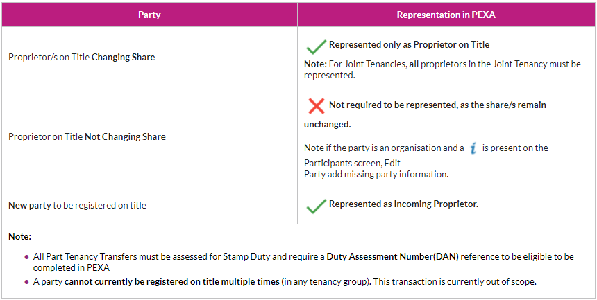 NSW PTT representation guide.png
