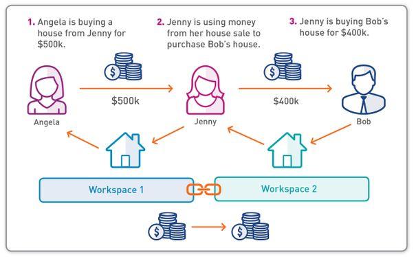 Linked Financial Settlement Diagram.jpg