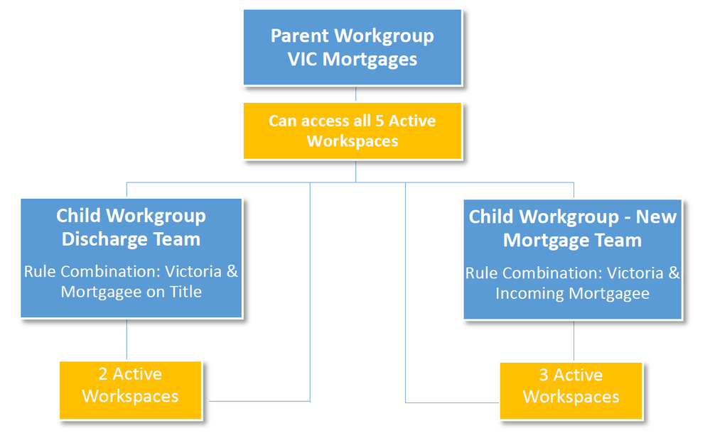 workgroups_structure.png