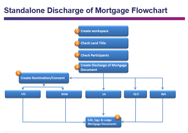 discharge-mortgage.png
